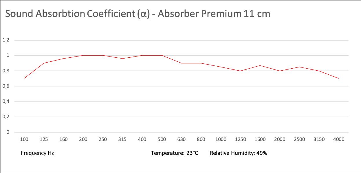 Schallabsorber PREMIUM 50x50x11 cm
